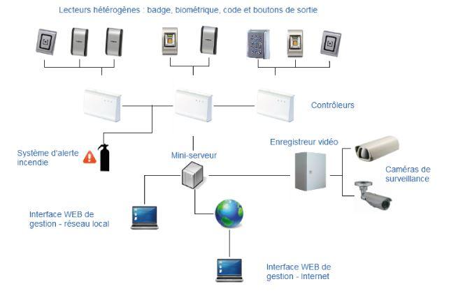 Notre gamme de contrôle d accès peut être installée pour toutes les  utilisations possibles. Pouvant contrôler une seule porte d entrée ou la  gestion ... 5249f8db97d0